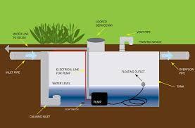 Cistern water tank